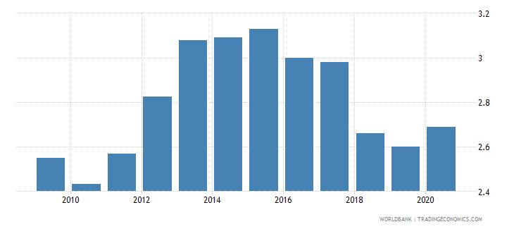 belgium merchandise exports to economies in the arab world percent of total merchandise exports wb data