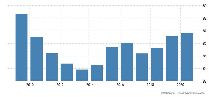 belgium merchandise exports to high income economies percent of total merchandise exports wb data