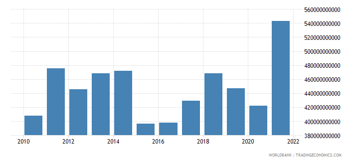 belgium merchandise exports us dollar wb data