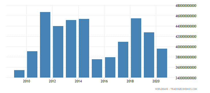 belgium merchandise imports by the reporting economy us dollar wb data
