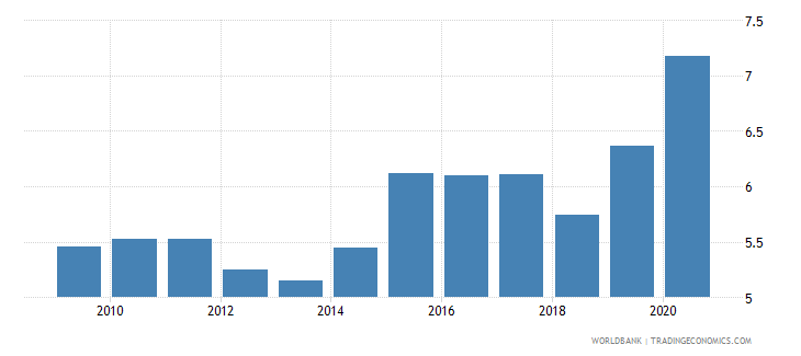 belgium merchandise imports from developing economies in east asia  pacific percent of total merchandise imports wb data