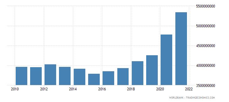 belgium military expenditure current lcu wb data
