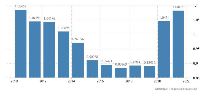 belgium military expenditure percent of gdp wb data