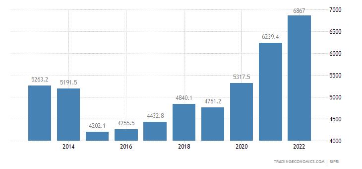 Belgium Military Expenditure