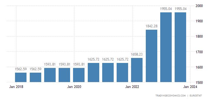 Belgium Gross Minimum Monthly Wage