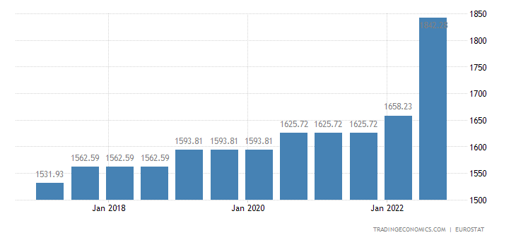 Belgium Gross Minimum Monthly Wage
