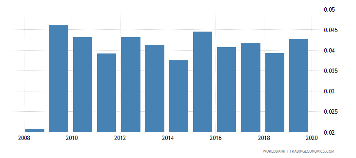 belgium months import cover of foreign reserves wb data