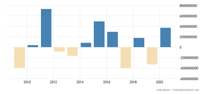 belgium net acquisition of financial assets current lcu wb data