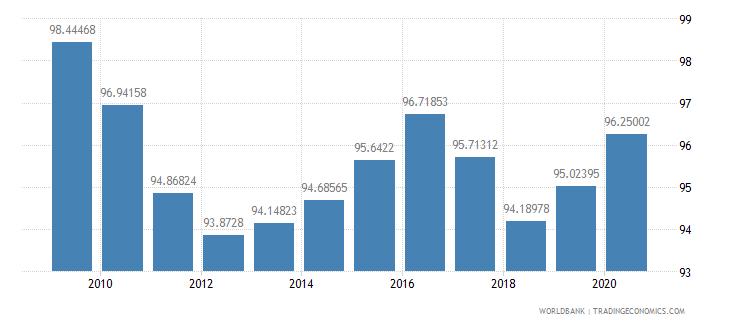 belgium net barter terms of trade index 2000  100 wb data