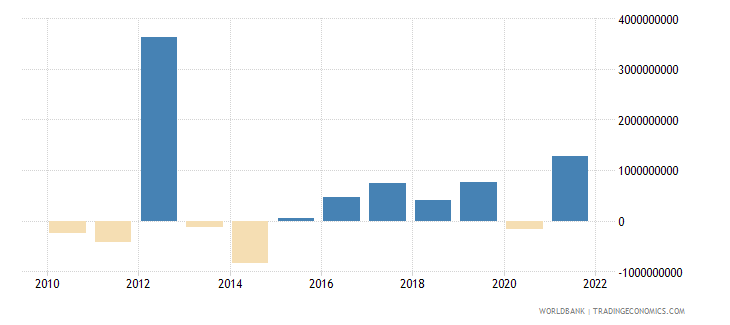 belgium net capital account bop us dollar wb data