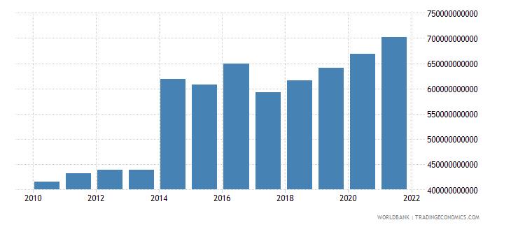 belgium net domestic credit current lcu wb data