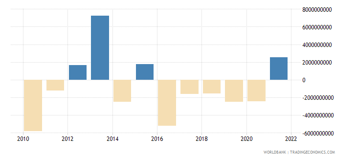 belgium net errors and omissions adjusted bop us dollar wb data