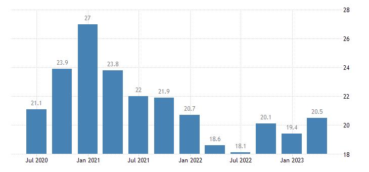 belgium net external debt eurostat data