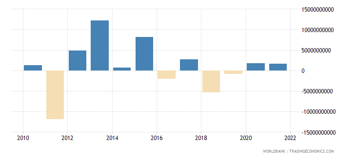 belgium net financial account bop current us$ wb data