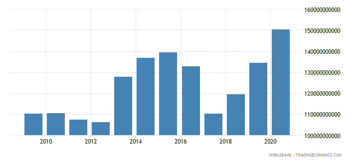 belgium net foreign assets current lcu wb data