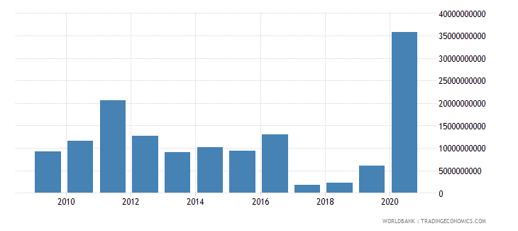 belgium net incurrence of liabilities total current lcu wb data