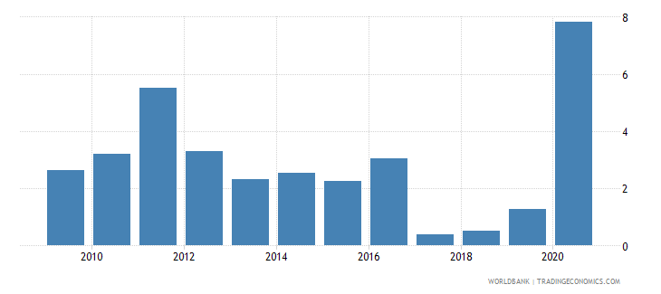 belgium net incurrence of liabilities total percent of gdp wb data