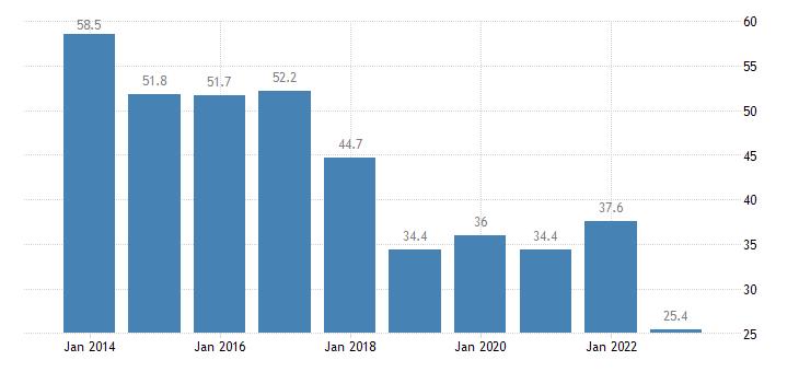 belgium net international investment position excluding non defaultable instruments eurostat data