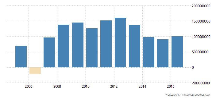 belgium net investment in nonfinancial assets current lcu wb data