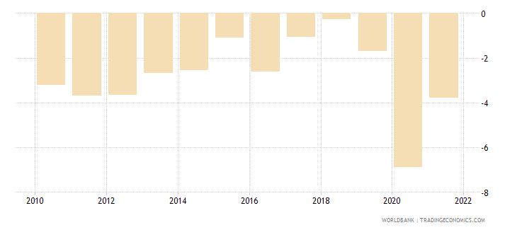 belgium net lending   net borrowing  percent of gdp wb data