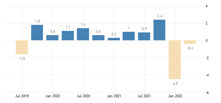 belgium net lending borrowing current capital account eurostat data