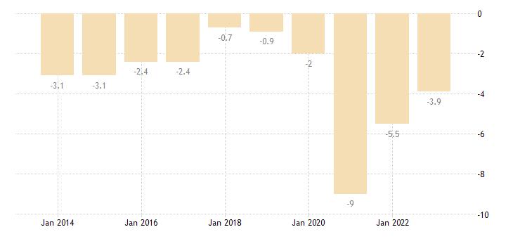 belgium net lending net borrowing eurostat data
