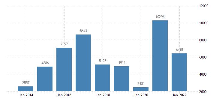 belgium net lending net borrowing financial corporations eurostat data