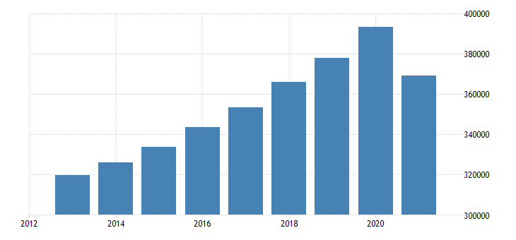 belgium net national income eurostat data