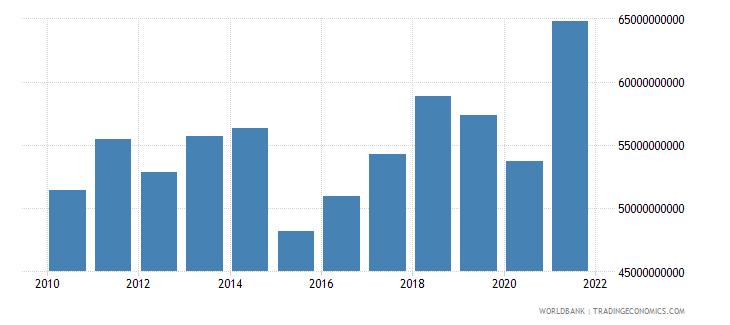 belgium net taxes on products us dollar wb data