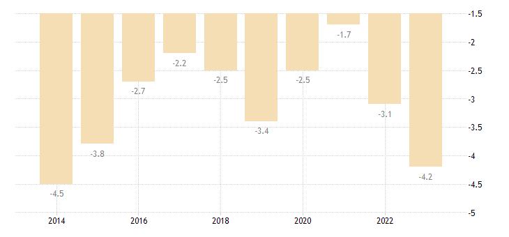 belgium net trade balance of energy products eurostat data