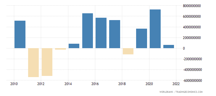 belgium net trade in goods and services bop us dollar wb data