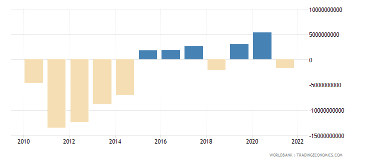 belgium net trade in goods bop us dollar wb data