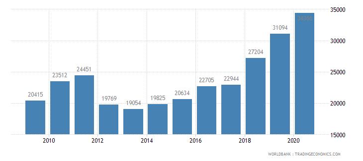 belgium new businesses registered number wb data