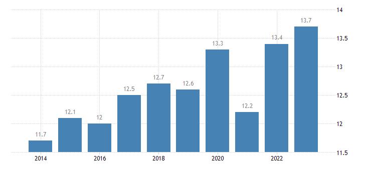 belgium newly employed eurostat data