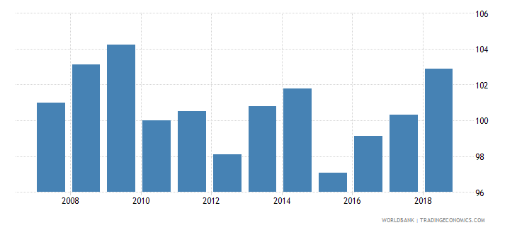 belgium nominal effecive exchange rate wb data