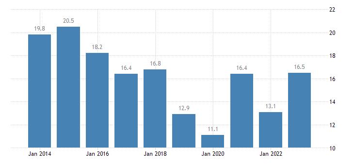 belgium nominal unit labour cost eurostat data