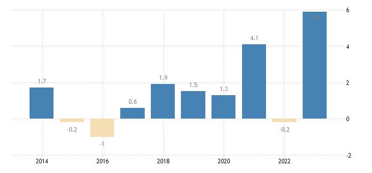 belgium nominal unit labour cost growth eurostat data