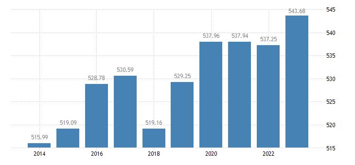 belgium number of dairy cows eurostat data