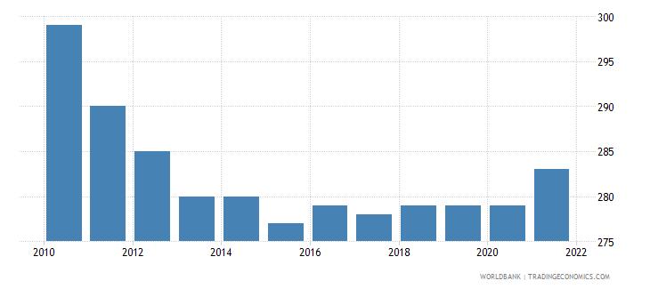 belgium number of neonatal deaths wb data