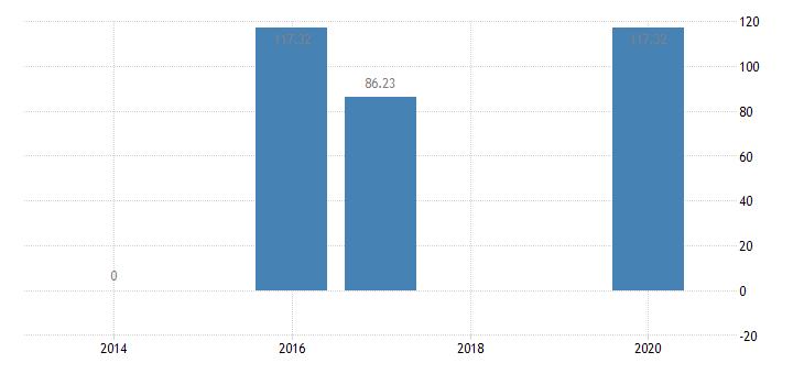 belgium number of sheep eurostat data