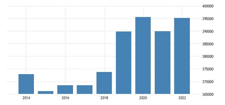 belgium number of touristic bedplaces eurostat data