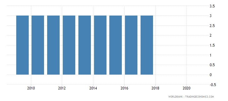 belgium official entrance age to pre primary education years wb data
