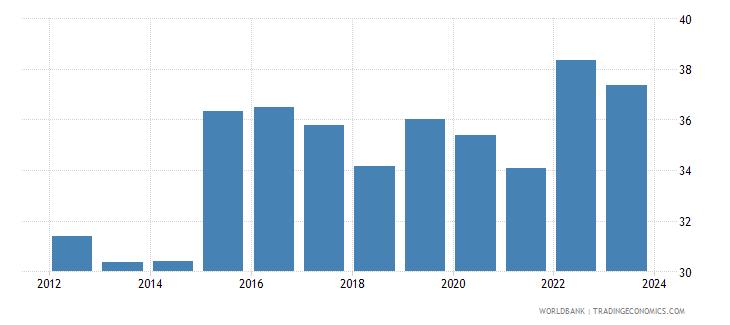 belgium official exchange rate lcu per usd period average wb data