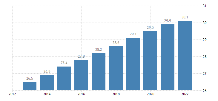 belgium old age dependency ratio eurostat data