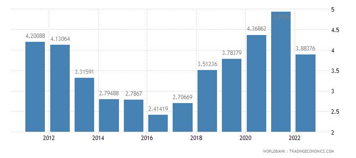 belgium ores and metals exports percent of merchandise exports wb data