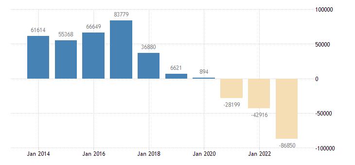 belgium other investment eurostat data