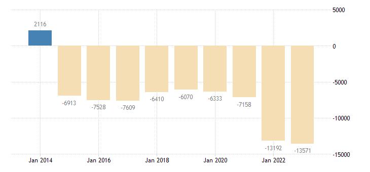 belgium other investment general gov eurostat data