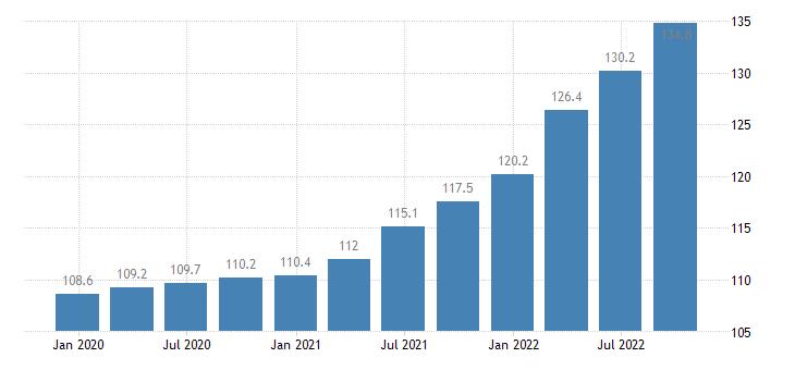 belgium output price idx in construction eurostat data