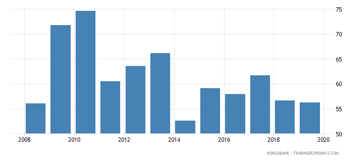 belgium outstanding international private debt securities to gdp percent wb data