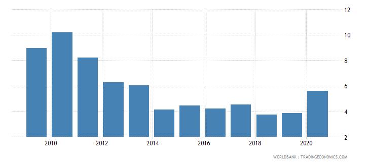 belgium outstanding international public debt securities to gdp percent wb data